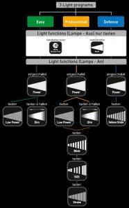 Leuchtprogramme der Led Lenser Taschenlampen
